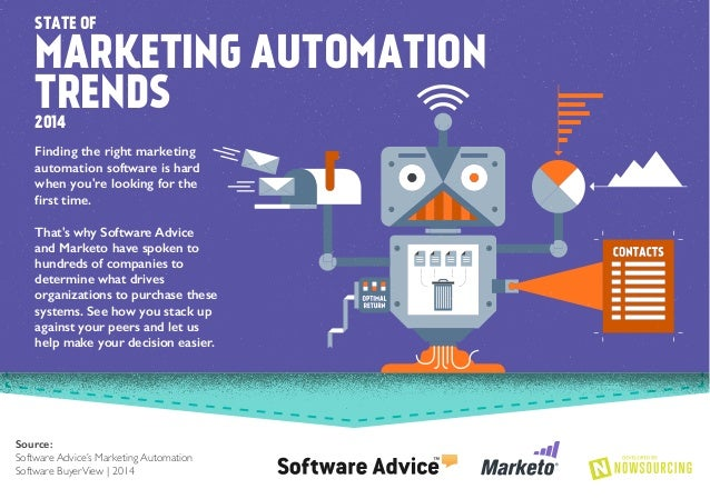 The State of Marketing Automation Trends 2014