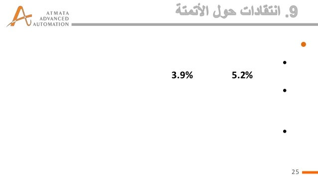 • • 3.9%  5.2% •  •  25