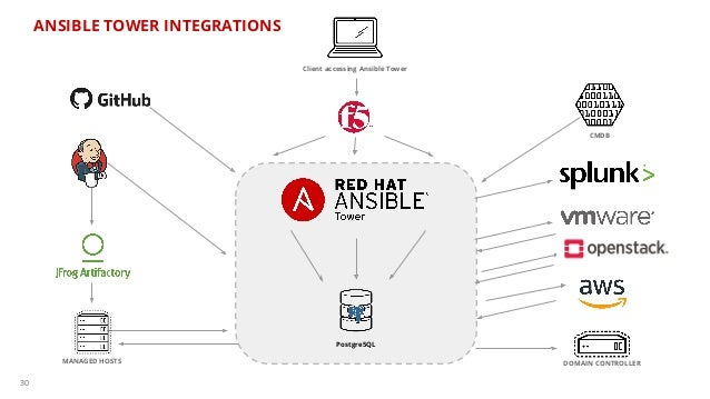 Automation day red hat ansible