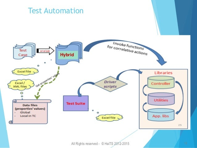 All Rights reserved - © HaiTS 2012-2015 16 QTP Test Automation Framework Auto Framework using QTP has 4 main sections:  E...
