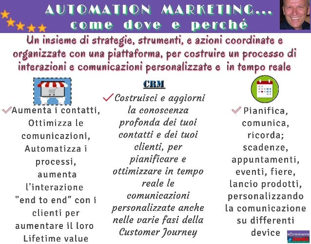 Automation marketing come dove perché fatarella giorgio