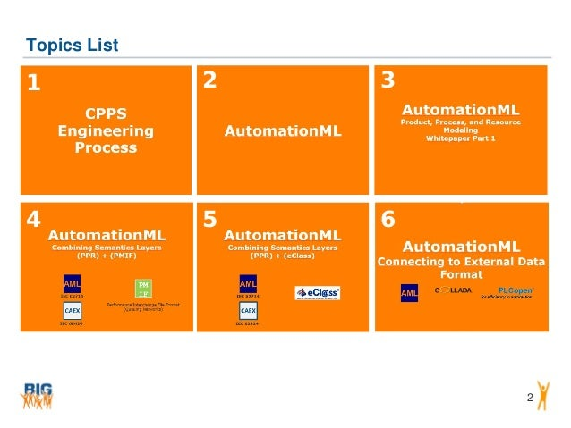 AutomationML: A Model-Driven View