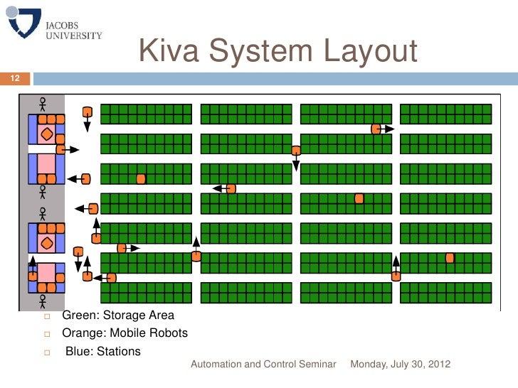 KIVA system
