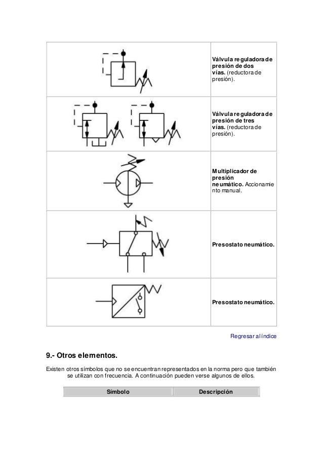 Automatisacion - Valvula reductora de presion ...