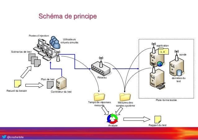automatisation des tests - objectifs et concepts