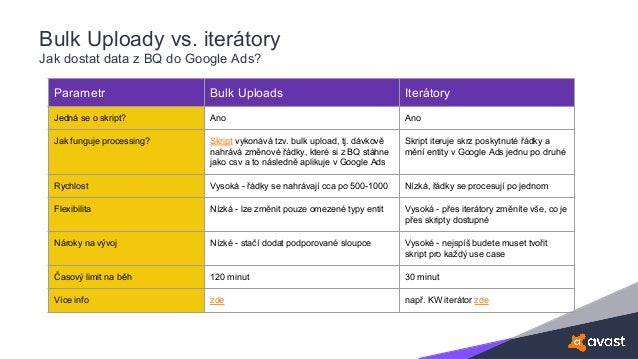 Bulk Uploady vs. iterátory Jak dostat data z BQ do Google Ads? Parametr Bulk Uploads Iterátory Jedná se o skript? Ano Ano ...