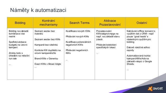 Náměty k automatizaci Bidding Kontrolní mechanismy Search Terms Aktivace Pozastavování Ostatní Bidding na základě kombinac...