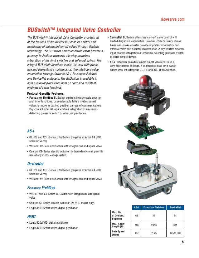 automax rotary switches and positioners rh slideshare net