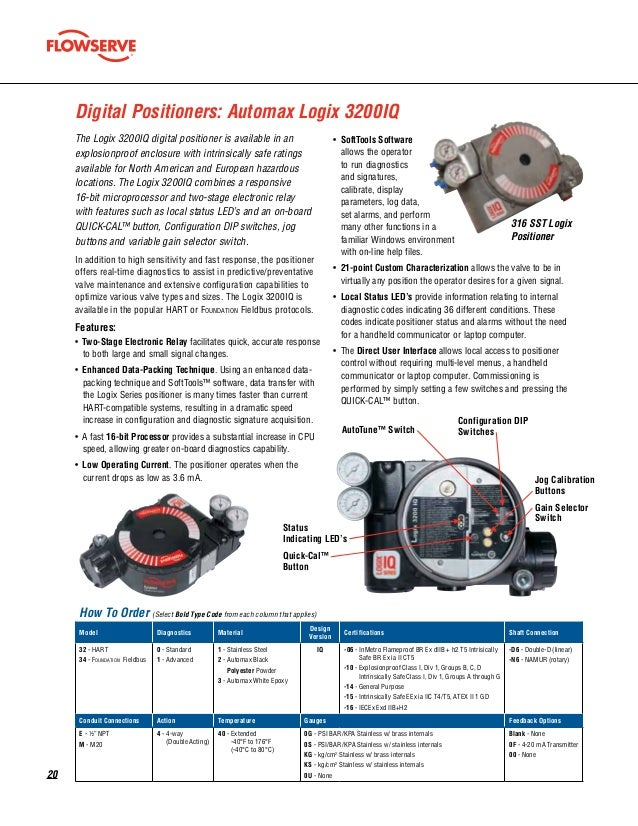 Automax Rotary Switches and Positioners