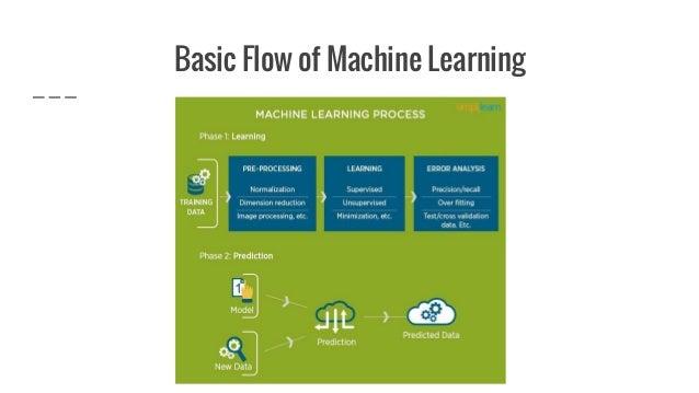 Automatic Machine Learning, AutoML Slide 3