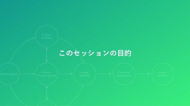 PythonとAutoML at PyConJP 2019 Slide 3