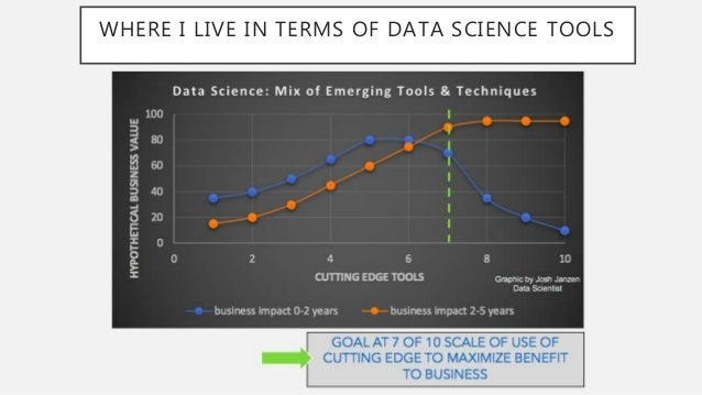 AutoML: Helping to Bridge Skills Gap Between Data Enthusiasts & Data Scientists Slide 3