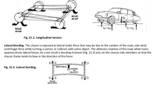 Automobile chassis and body