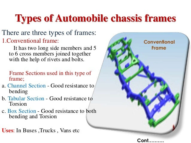 type of picture frame Automobile chassis frame
