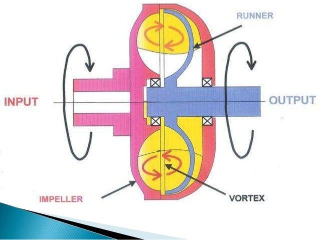 how to change torque converter fluid