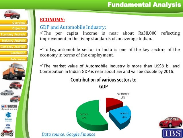 Impact of Recession on Automobile Industry