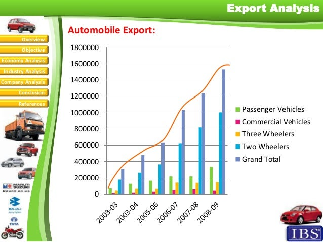 automobile industry fundamental analysis While growth markets are the engines driving auto industry volumes worldwide, it  is also an uneven market landscape – with china, india,.