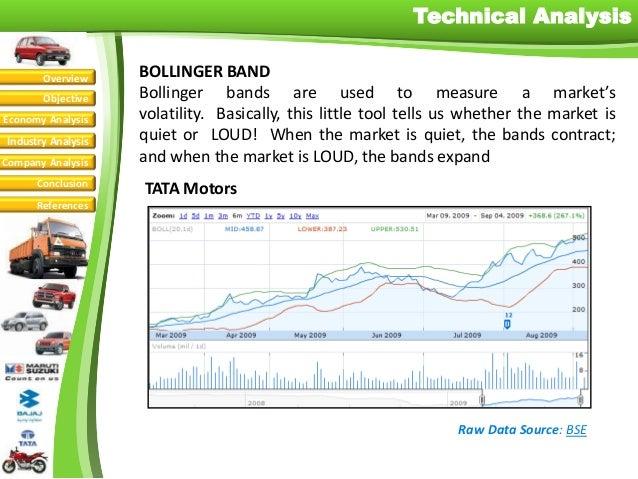 Bollinger bands bse