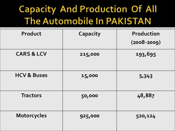 automobile industry of pakistan an Home / this week / cover stories / contribution of auto industry to pakistan economy contribution of auto industry to pakistan  automobile.