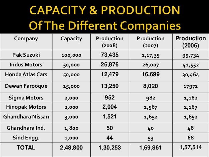 PESTEL/PESTLE Analysis of Honda