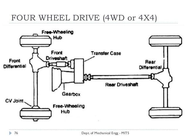 Automobile Module Ii