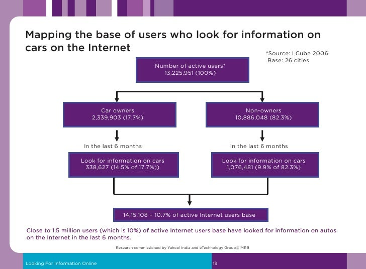 % time allocated to Internet V/s other media while looking for information        Base: Those who have looked for informat...