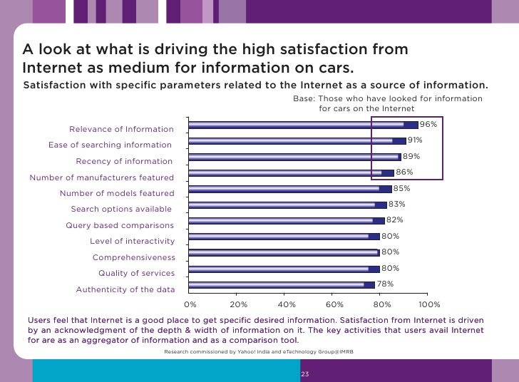 What all information is typically looked for on the Internet – Top 15 - By Car segment                                    ...