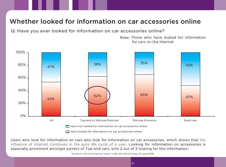 SEC - By car segment               3%                      1%                             2%                  4% 100%     ...