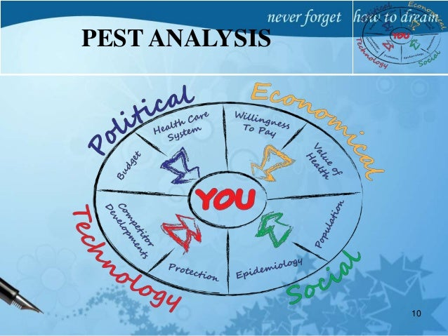 PESTEL Analysis of Pharmaceutical Industry
