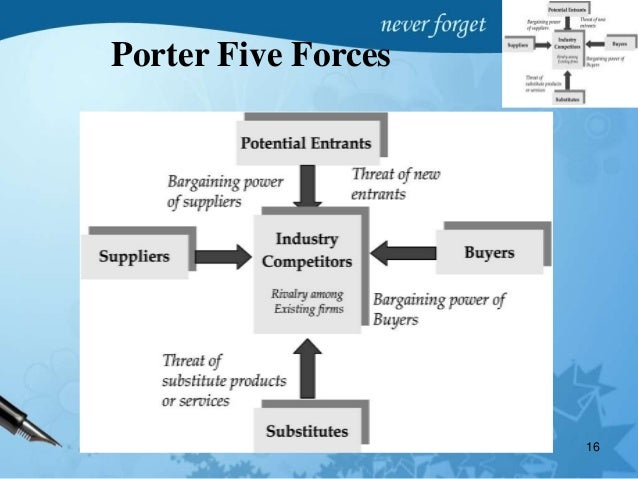 porters five force analysis for home automation Porter five forces analysis is a framework for industry analysis and business strategy development formed by michael e porter of harvard business school in 1979 five force threat of new entrants.