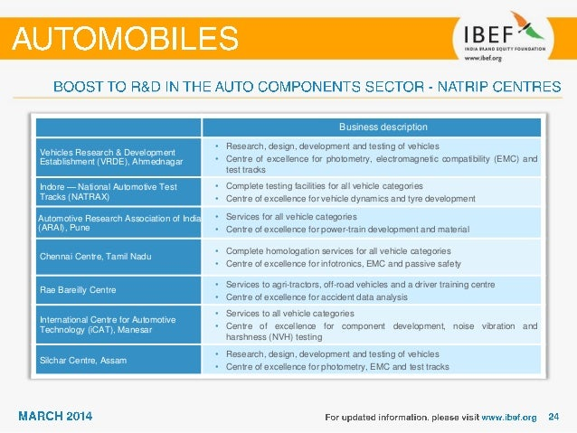 Automobiles Sector Overview 2014