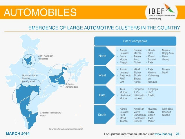 Automobiles sector overview 2014 for Eicher motors share price forecast