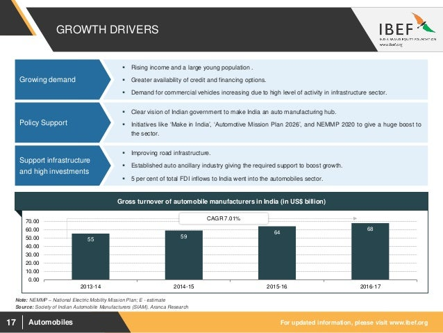 Automobiles Sector Report - July 2018