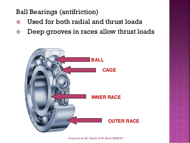 Ball Bearings (antifriction)  Used for both radial and thrust loads  Deep grooves in races allow thrust loads OUTER RACE...