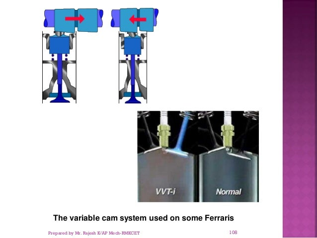 The variable cam system used on some Ferraris Prepared by Mr. Rajesh K/AP Mech-RMKCET 108