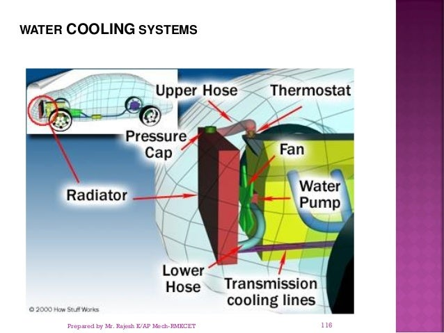 WATER COOLING SYSTEMS Prepared by Mr. Rajesh K/AP Mech-RMKCET 116