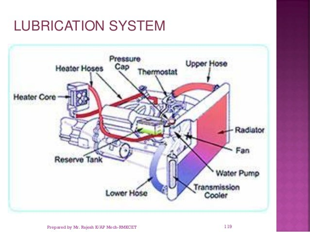 LUBRICATION SYSTEM Prepared by Mr. Rajesh K/AP Mech-RMKCET 119