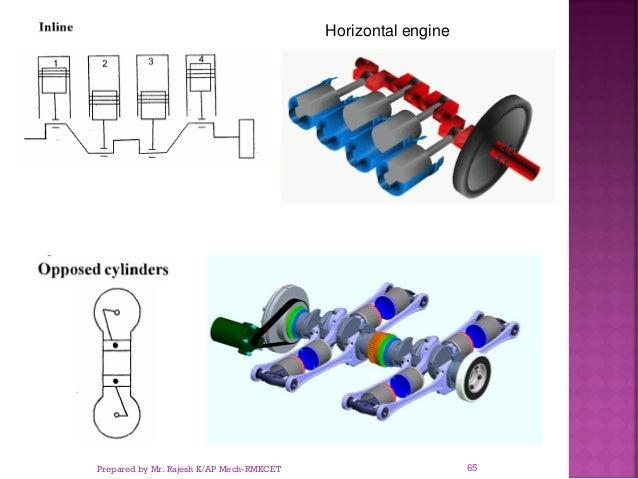 Horizontal engine Prepared by Mr. Rajesh K/AP Mech-RMKCET 65