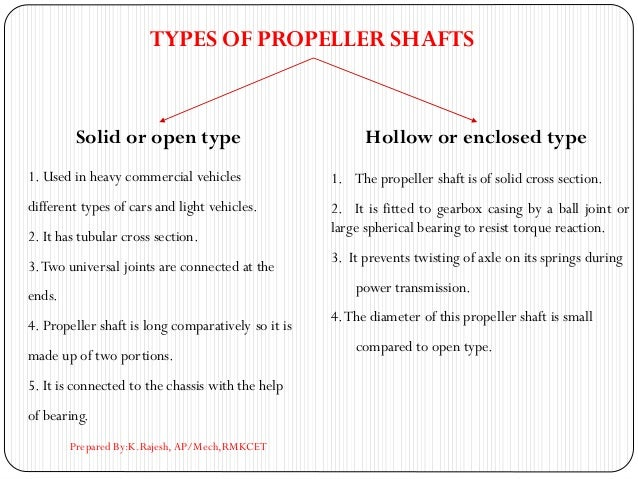 TYPES OF PROPELLER SHAFTS Solid or open type Hollow or enclosed type 1. Used in heavy commercial vehicles different types ...