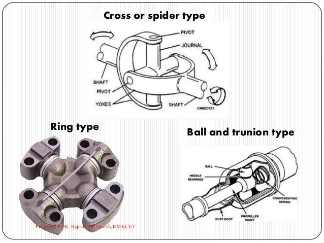 Cross or spider type Ring type Ball and trunion type Prepared By:K.Rajesh, AP/Mech,RMKCET