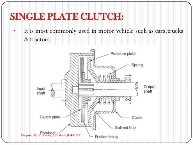 SINGLE PLATE CLUTCH: • It is most commonly used in motor vehicle such as cars,trucks & tractors. Prepared By:K.Rajesh, AP/...