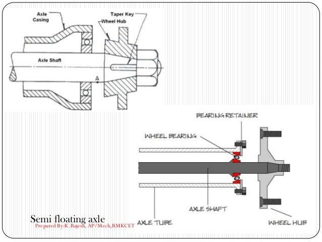 Semi floating axlePrepared By:K.Rajesh, AP/Mech,RMKCET