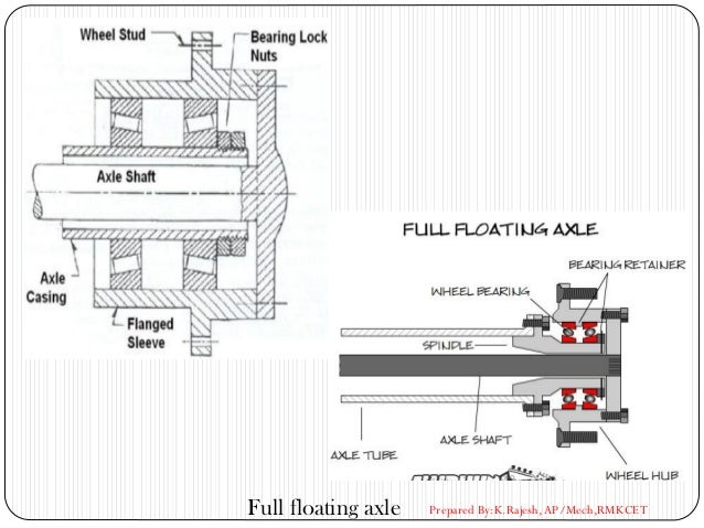 Full floating axle Prepared By:K.Rajesh, AP/Mech,RMKCET