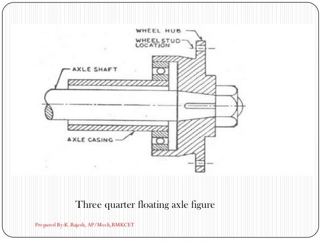 Three quarter floating axle figure Prepared By:K.Rajesh, AP/Mech,RMKCET