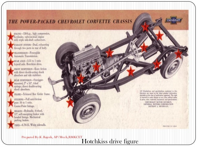 Hotchkiss drive figure Prepared By:K.Rajesh, AP/Mech,RMKCET