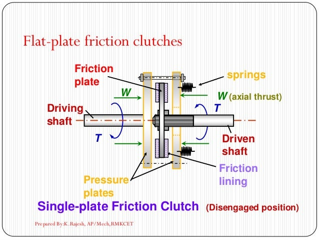 T T W (axial thrust)W Friction plate Friction liningPressure plates springs Single-plate Friction Clutch (Disengaged posit...