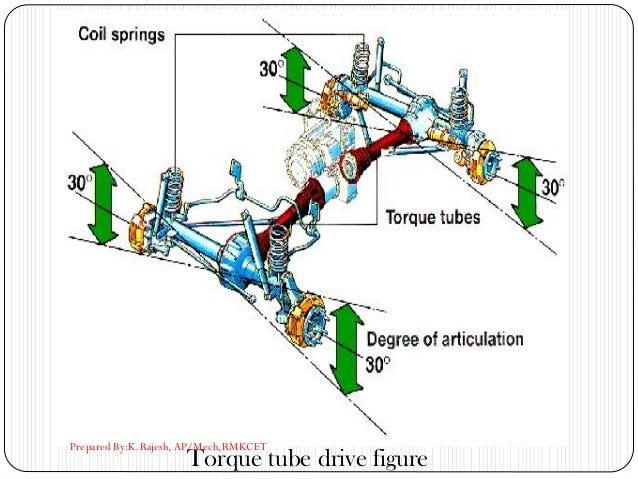 Torque tube drive figure Prepared By:K.Rajesh, AP/Mech,RMKCET