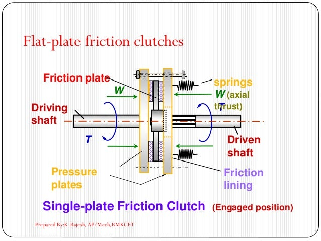 Single-plate Friction Clutch (Engaged position) T T W (axial thrust) W Friction plate Friction lining Pressure plates spri...