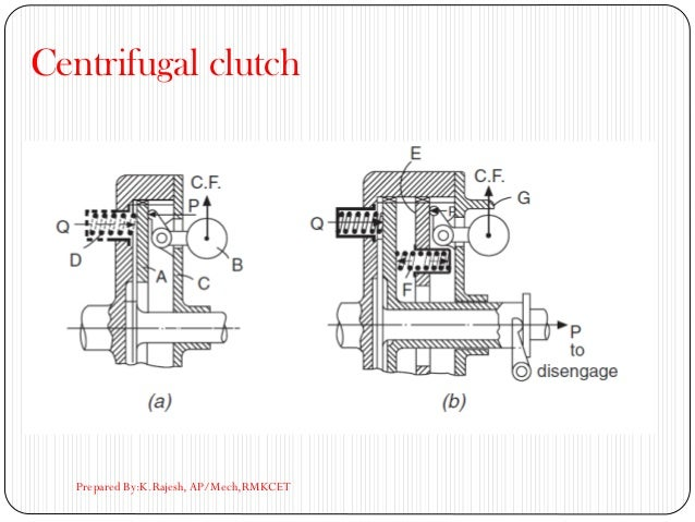 Centrifugal clutch Prepared By:K.Rajesh, AP/Mech,RMKCET