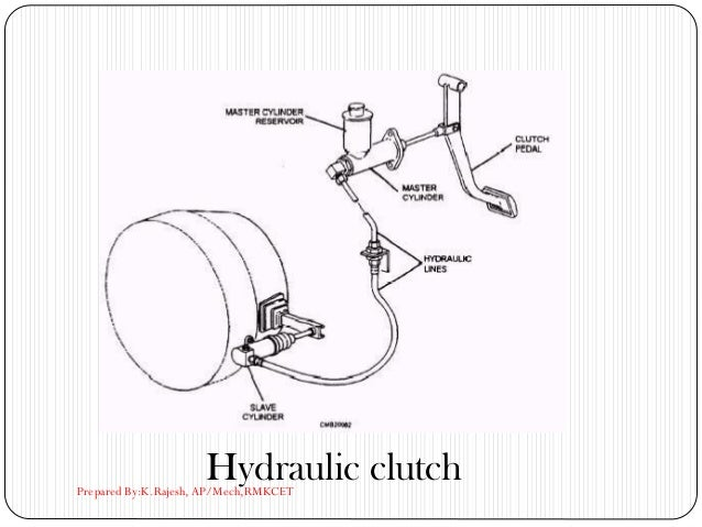 Hydraulic clutchPrepared By:K.Rajesh, AP/Mech,RMKCET
